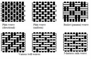 карбон-виды плетения